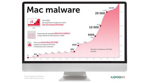 Le Ransomware arrive sur Mac